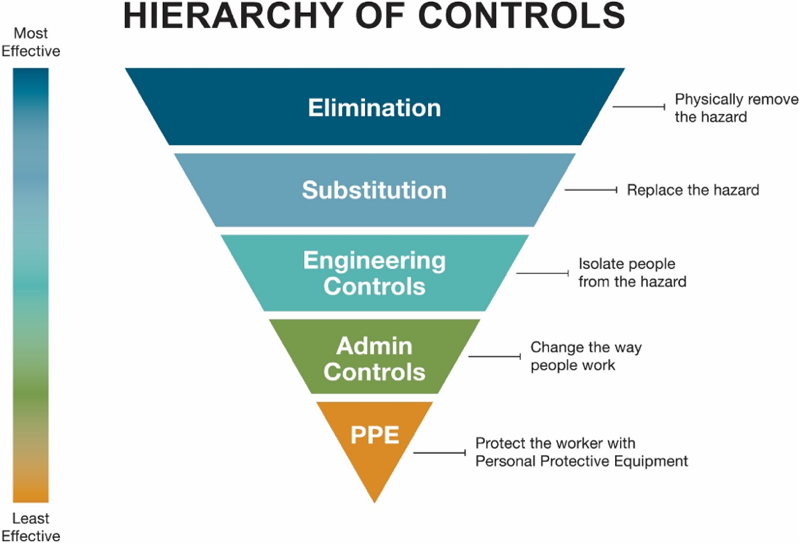 Keep New Job Roles Safe With This Technique Hierarchy Of Controls